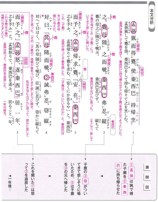 2. 「ポイント」「今回の ... : 国語 問題集 : 国語